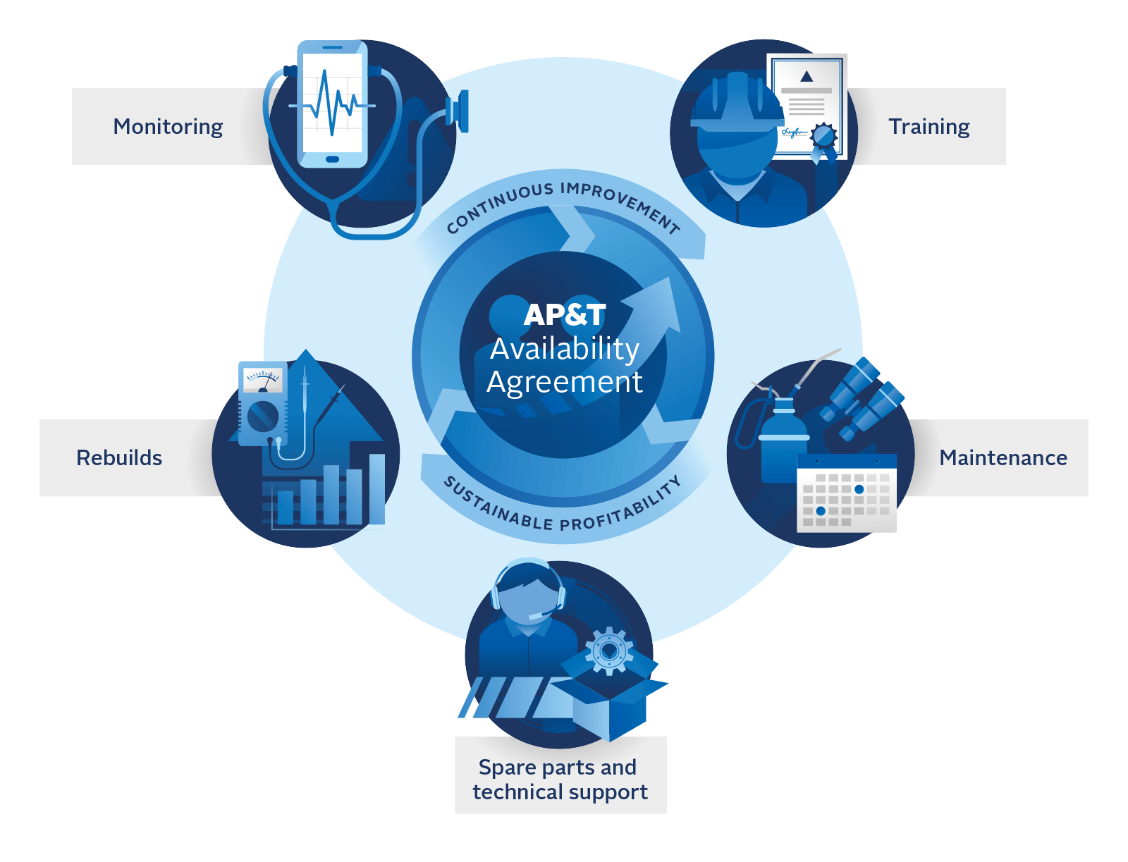 AP&T Aftermarket Services